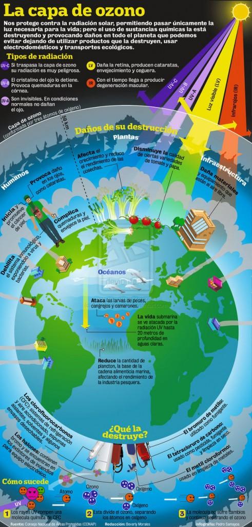 grafico-capa-de-ozono